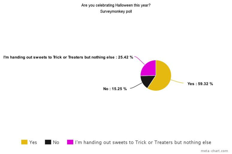 are-you-celebrating-halloween